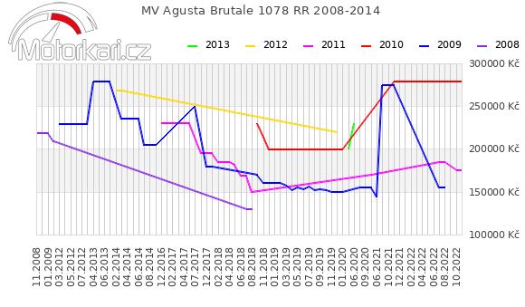 MV Agusta Brutale 1078 RR 2008-2014