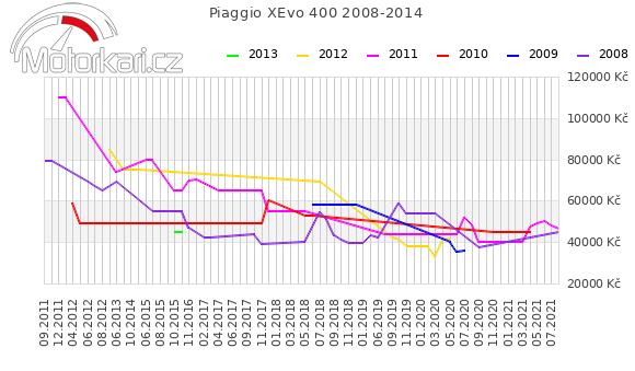 Piaggio XEvo 400 2008-2014