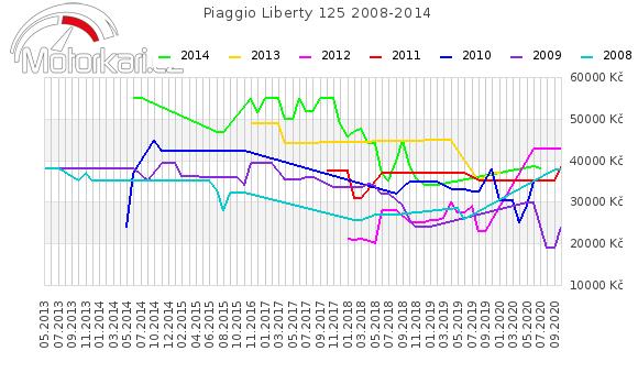 Piaggio Liberty 125 2008-2014
