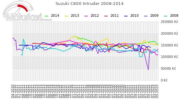 Suzuki C800 Intruder 2008-2014