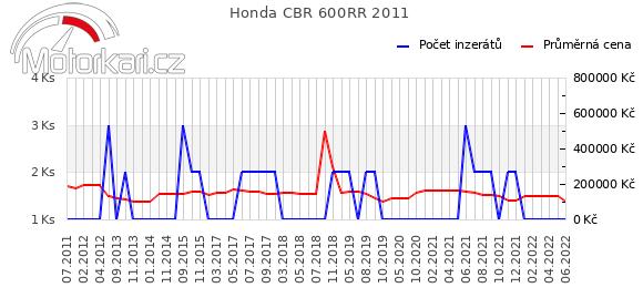 Honda CBR 600RR 2011