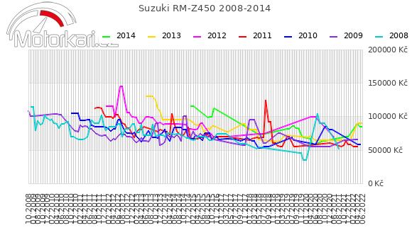 Suzuki RM-Z450 2008-2014