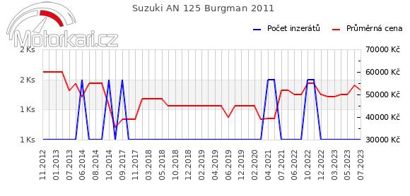 Suzuki AN 125 Burgman 2011