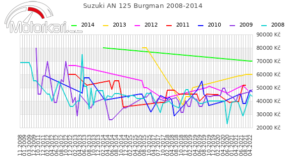 Suzuki AN 125 Burgman 2008-2014
