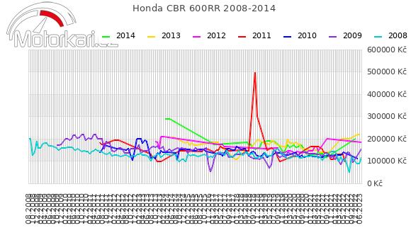 Honda CBR 600RR 2008-2014