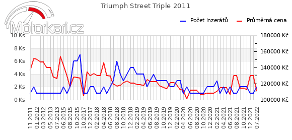 Triumph Street Triple 2011