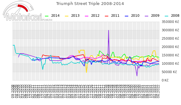 Triumph Street Triple 2008-2014