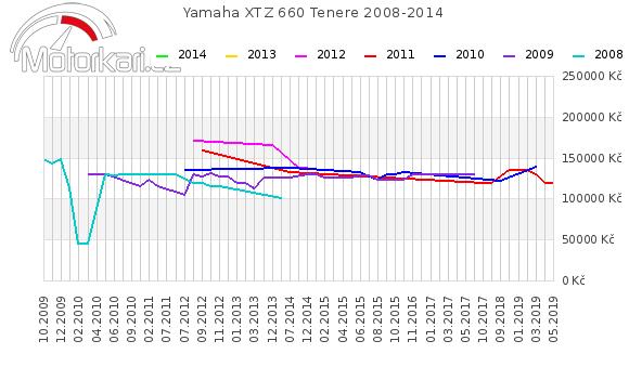 Yamaha XTZ 660 Tenere 2008-2014