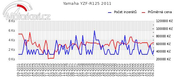 Yamaha YZF-R125 2011