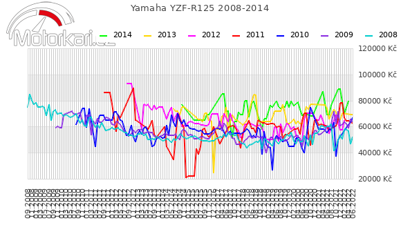Yamaha YZF-R125 2008-2014