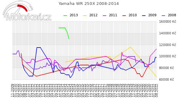 Yamaha WR 250X 2008-2014