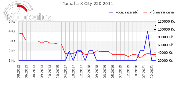 Yamaha X-City 250 2011