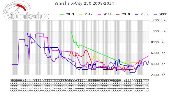 Yamaha X-City 250 2008-2014