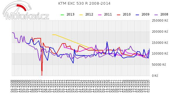 KTM EXC 530 R 2008-2014