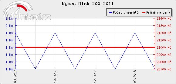 Kymco Dink 200 2011