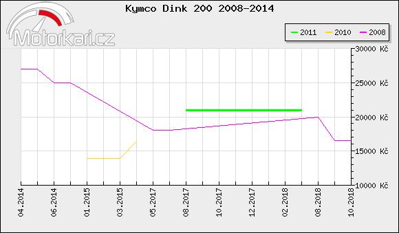 Kymco Dink 200 2008-2014