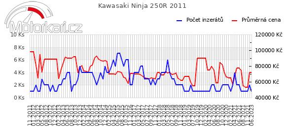 Kawasaki Ninja 250R 2011