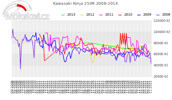 Kawasaki Ninja 250R 2008-2014
