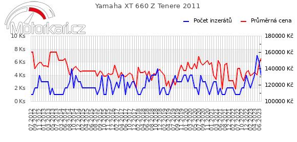 Yamaha XT 660 Z Tenere 2011