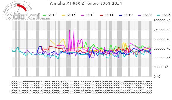 Yamaha XT 660 Z Tenere 2008-2014