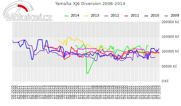 Yamaha XJ6 Diversion 2008-2014
