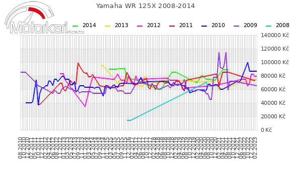 Yamaha WR 125X 2008-2014
