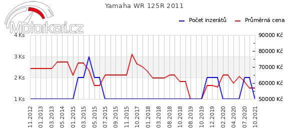 Yamaha WR 125R 2011