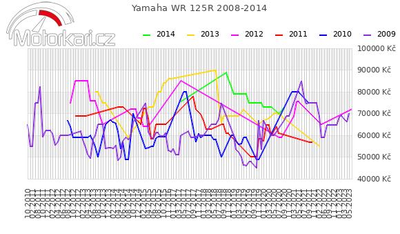Yamaha WR 125R 2008-2014