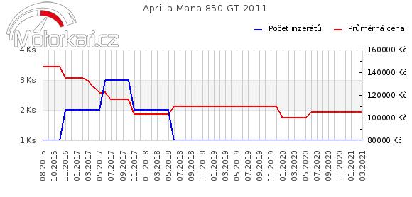 Aprilia Mana 850 GT 2011