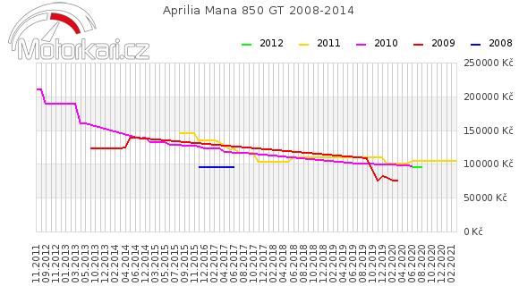 Aprilia Mana 850 GT 2008-2014