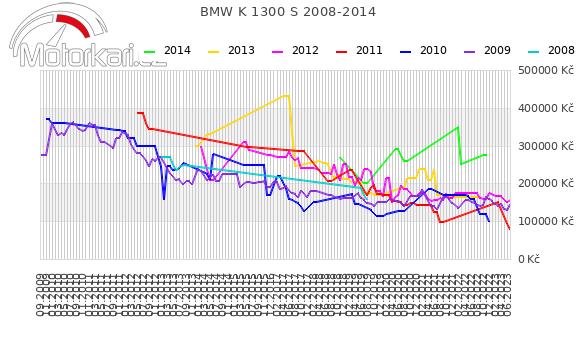 BMW K 1300 S 2008-2014