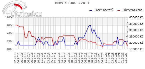BMW K 1300 R 2011