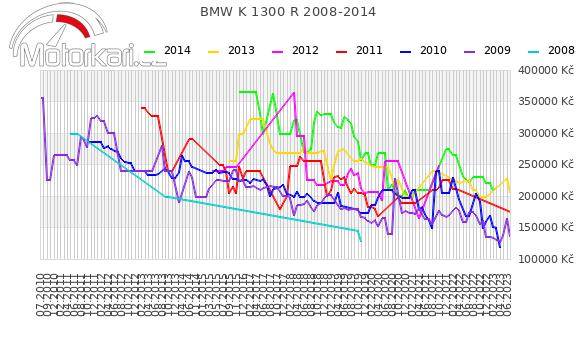 BMW K 1300 R 2008-2014