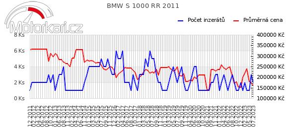 BMW S 1000 RR 2011