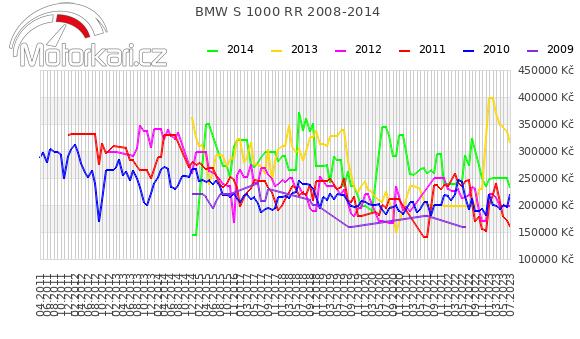 BMW S 1000 RR 2008-2014