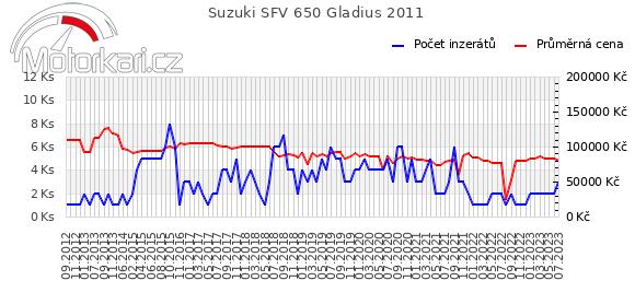 Suzuki SFV 650 Gladius 2011