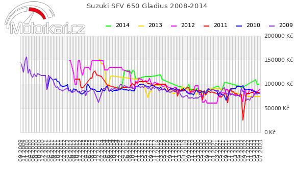 Suzuki SFV 650 Gladius 2008-2014