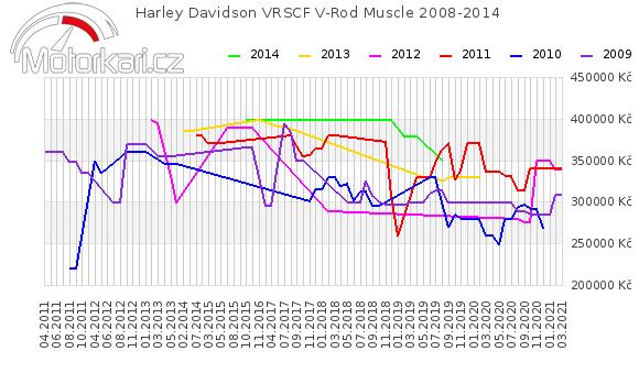 Harley Davidson VRSCF V-Rod Muscle 2008-2014
