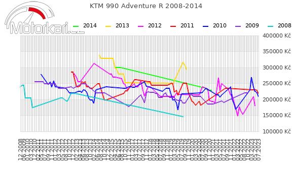 KTM 990 Adventure R 2008-2014