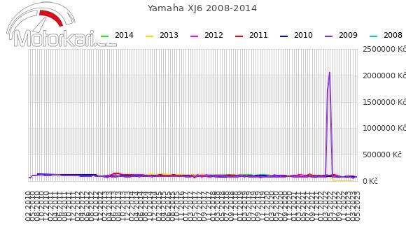 Yamaha XJ6 2008-2014