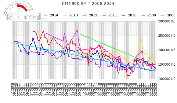 KTM 990 SM-T 2008-2014