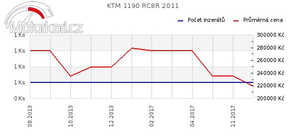 KTM 1190 RC8R 2011