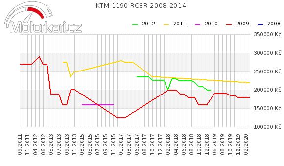 KTM 1190 RC8R 2008-2014