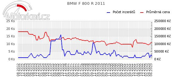 BMW F 800 R 2011