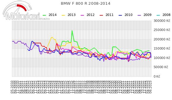 BMW F 800 R 2008-2014