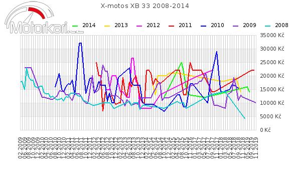 X-motos XB 33 2008-2014