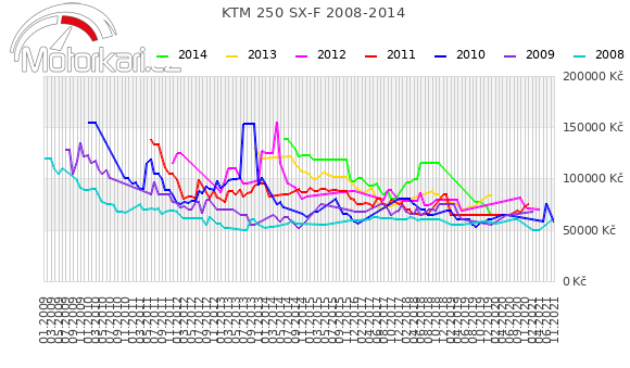 KTM 250 SX-F 2008-2014