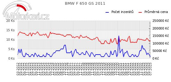 BMW F 650 GS 2011