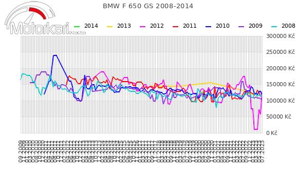 BMW F 650 GS 2008-2014
