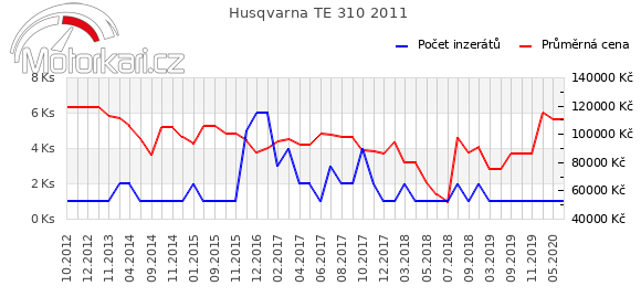 Husqvarna TE 310 2011